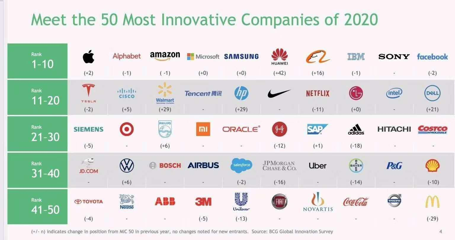 Huawei ranks #6 among world's most innovative companies 2020
